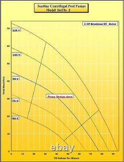 SunRay Solar Swimming Pool Pump In V 4 Panels 120v Pond 1.5HP DC Brushless Motor